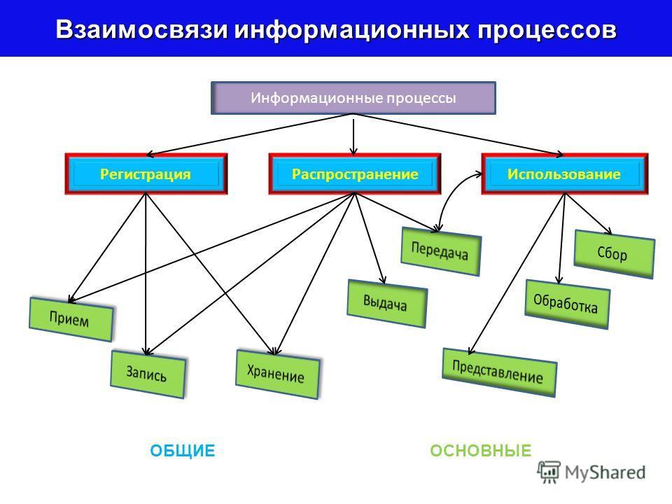 Структуры данных Работа с большими наборами данных легче автоматизируется, если элементы данных расположены в наборе в соответствии с некоторыми правилами, образуя заданную структуру. Выделяют три основных типа структур данных: линейные, табличные, и