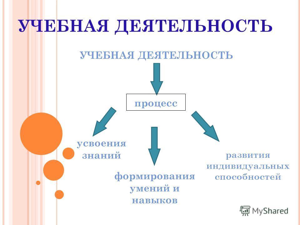 УЧЕБНАЯ ДЕЯТЕЛЬНОСТЬ формирования умений и навыков усвоения знаний развития индивидуальных способностей процесс