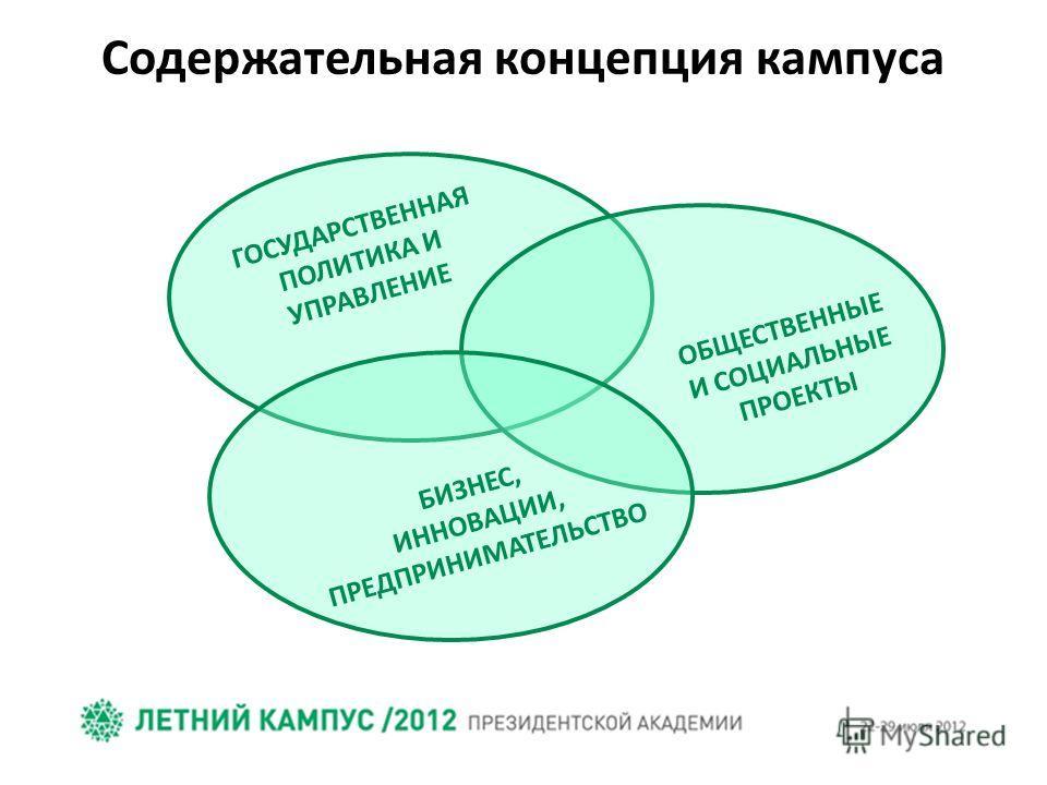 ГОСУДАРСТВЕННАЯ ПОЛИТИКА И УПРАВЛЕНИЕ ОБЩЕСТВЕННЫЕ И СОЦИАЛЬНЫЕ ПРОЕКТЫ БИЗНЕС, ИННОВАЦИИ, ПРЕДПРИНИМАТЕЛЬСТВО Содержательная концепция кампуса