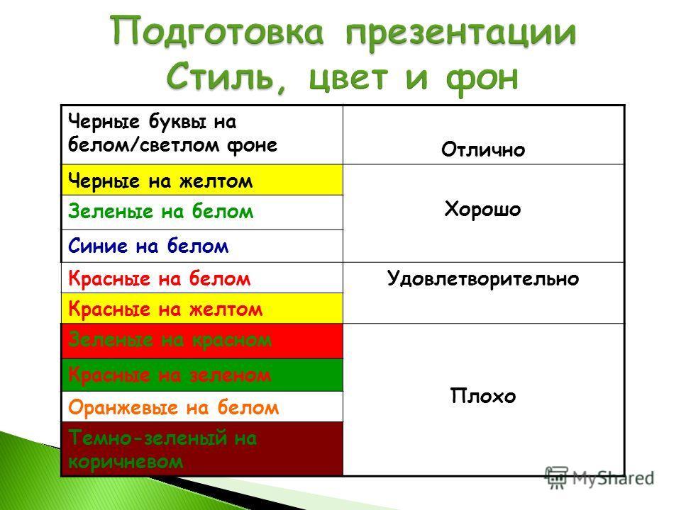 Черные буквы на белом/светлом фоне Отлично Черные на желтом Хорошо Зеленые на белом Синие на белом Красные на беломУдовлетворительно Красные на желтом Зеленые на красном Плохо Красные на зеленом Оранжевые на белом Темно-зеленый на коричневом