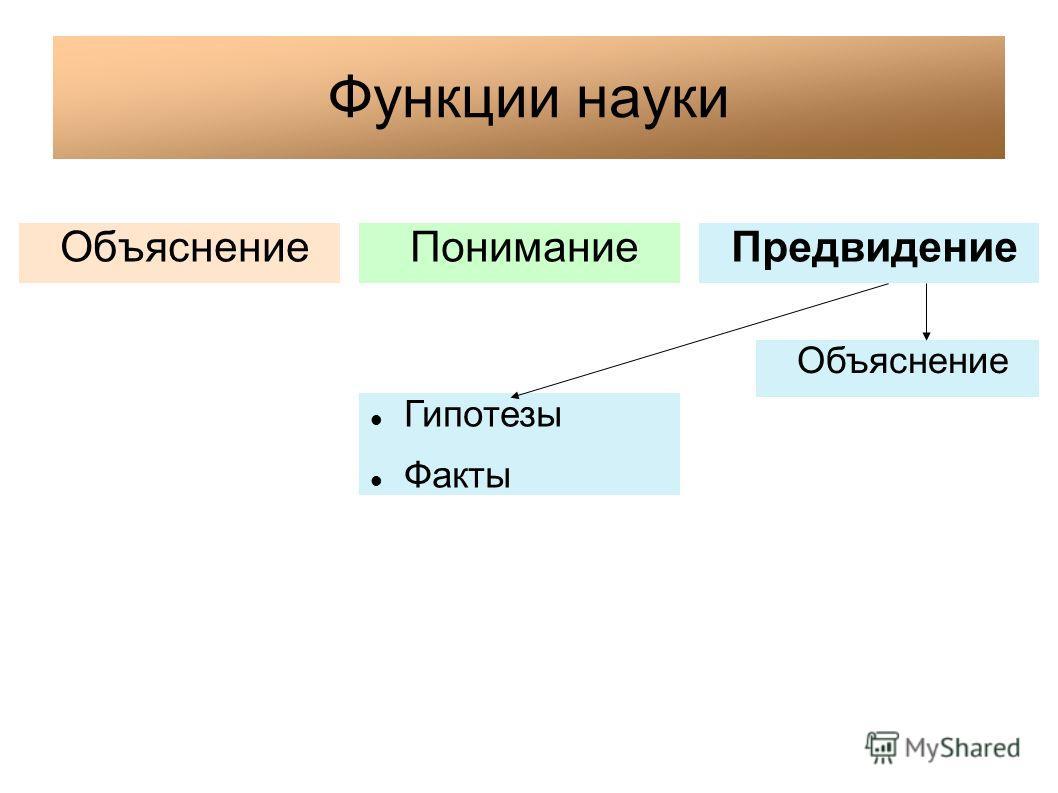 Функции науки ОбъяснениеПониманиеПредвидение Гипотезы Факты Объяснение