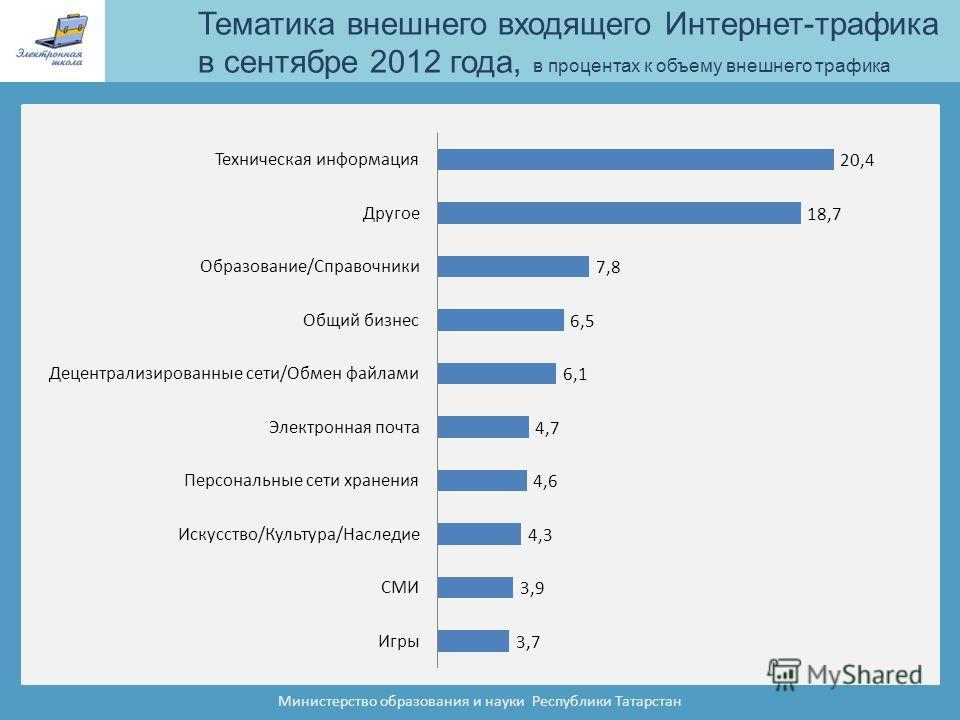 Тематика внешнего входящего Интернет-трафика в сентябре 2012 года, в процентах к объему внешнего трафика Министерство образования и науки Республики Татарстан
