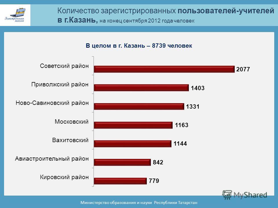 Количество зарегистрированных пользователей-учителей в г.Казань, на конец сентября 2012 года человек Министерство образования и науки Республики Татарстан