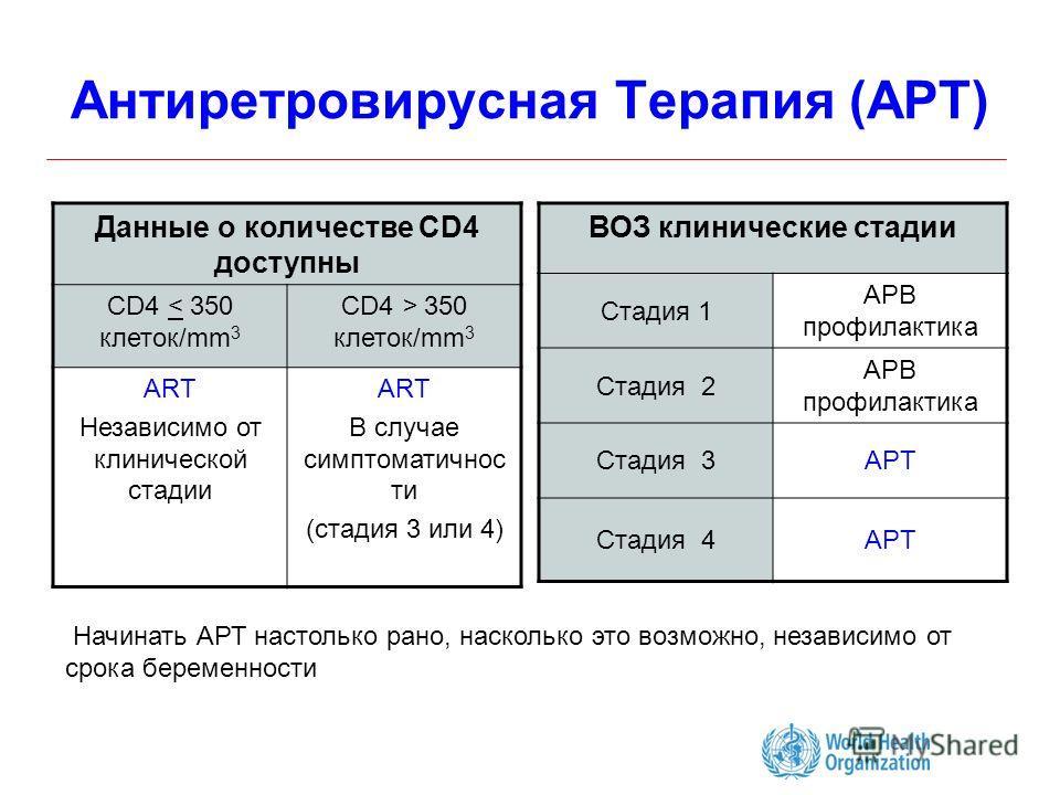 Антиретровирусная Терапия (AРT) Данные о количестве CD4 доступны CD4 < 350 клеток/mm 3 CD4 > 350 клеток/mm 3 ART Независимо от клинической стадии ART В случае симптоматичнос ти (стадия 3 или 4) ВОЗ клинические стадии Стадия 1 АРВ профилактика Стадия