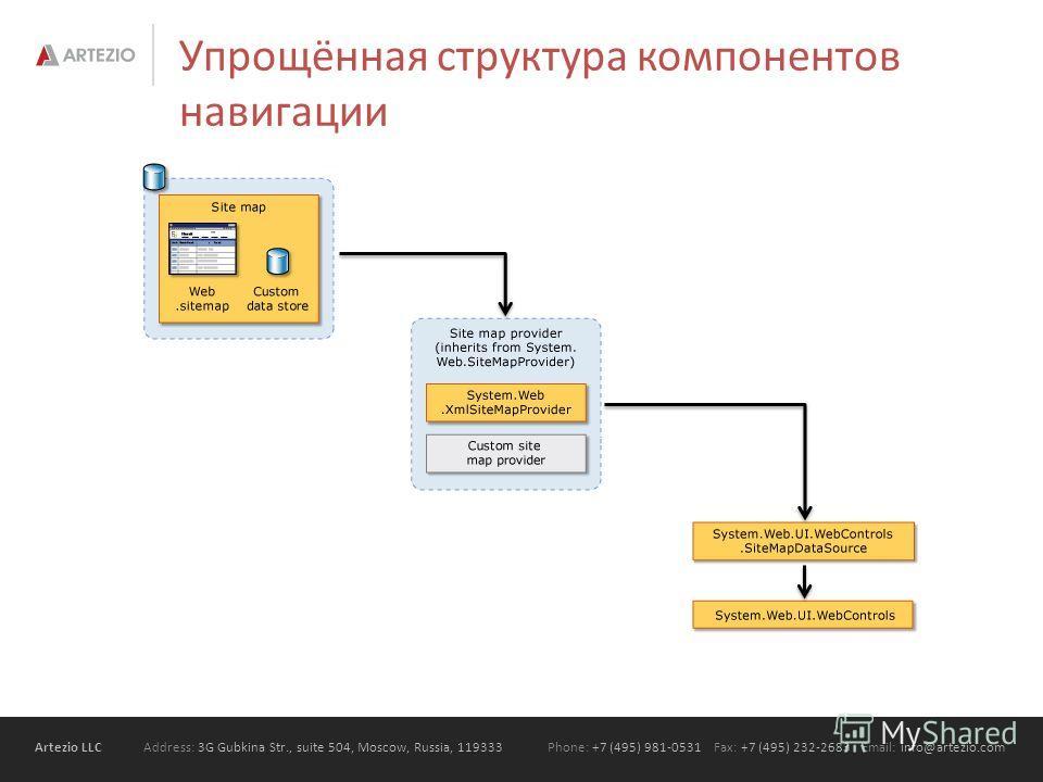 Artezio LLC Address: 3G Gubkina Str., suite 504, Moscow, Russia, 119333Phone: +7 (495) 981-0531 Fax: +7 (495) 232-2683 Email: info@artezio.com Упрощённая структура компонентов навигации