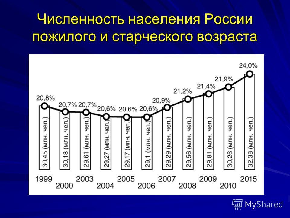 Численность населения России пожилого и старческого возраста