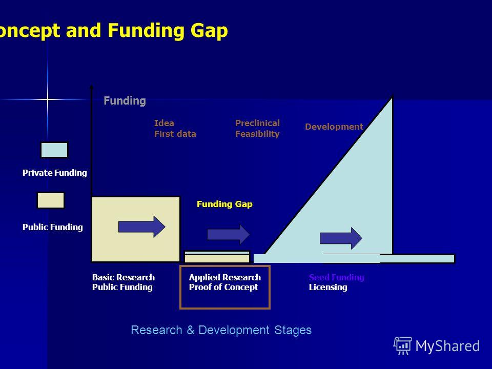 Proof of Concept and Funding Gap Funding Gap Basic Research Public Funding Applied Research Proof of Concept Seed Funding Licensing Public Funding Private Funding Idea First data Development Preclinical Feasibility Funding Research & Development Stag