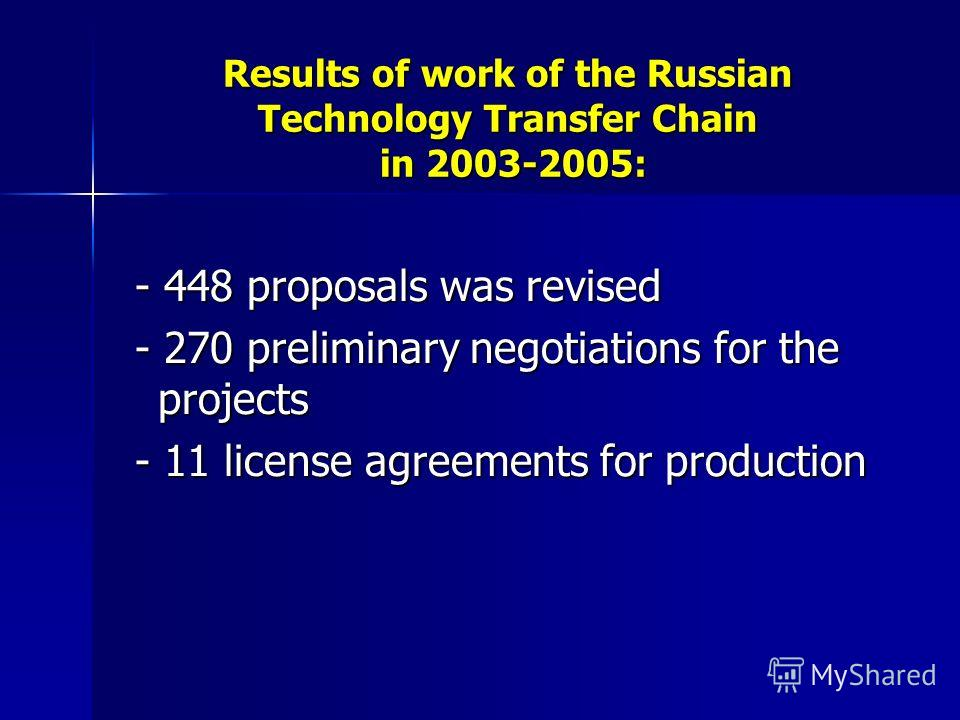 Results of work of the Russian Technology Transfer Chain in 2003-2005: - 448 proposals was revised - 448 proposals was revised - 270 preliminary negotiations for the projects - 270 preliminary negotiations for the projects - 11 license agreements for
