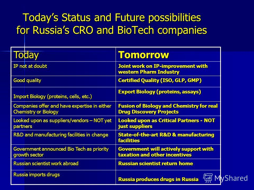 Todays Status and Future possibilities for Russias CRO and BioTech companies TodayTomorrow IP not at doubt Joint work on IP-improvement with western Pharm Industry Good quality Certified Quality (ISO, GLP, GMP) Import Biology (proteins, cells, etc.)