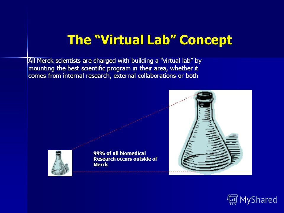 99% of all biomedical Research occurs outside of Merck The Virtual Lab Concept All Merck scientists are charged with building a virtual lab by mounting the best scientific program in their area, whether it comes from internal research, external colla