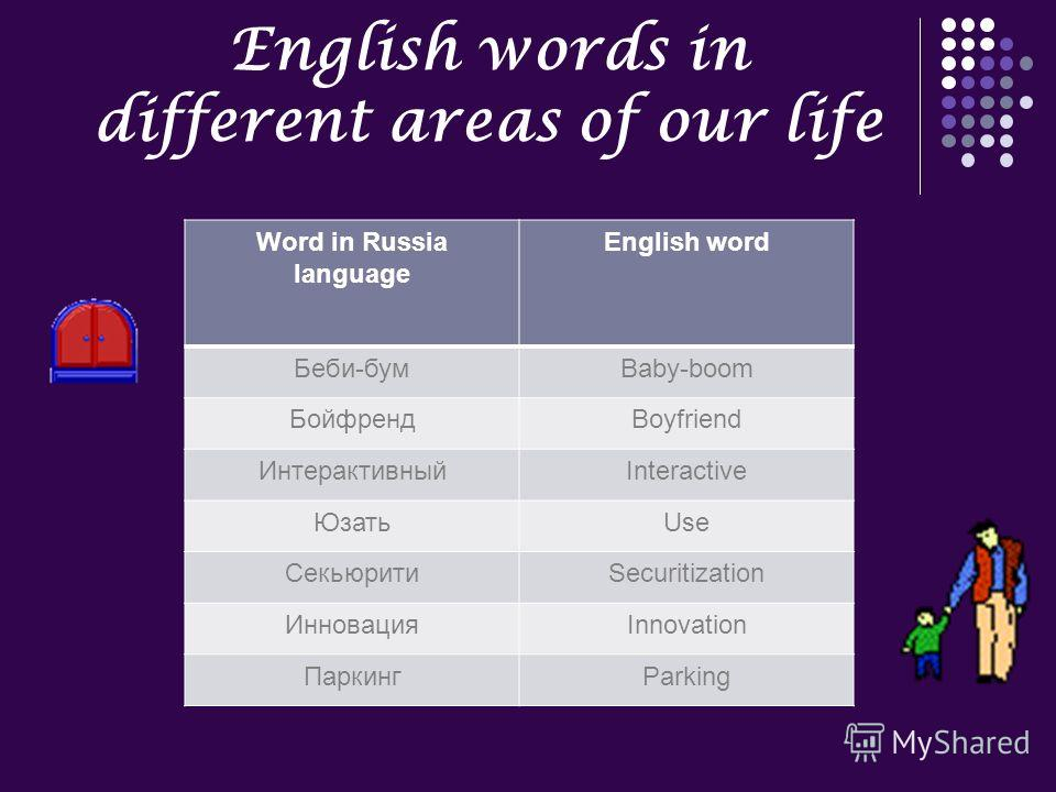 Word in Russia language English word Беби-бумBaby-boom БойфрендBoyfriend ИнтерактивныйInteractive ЮзатьUse СекьюритиSecuritization ИнновацияInnovation ПаркингParking English words in different areas of our life