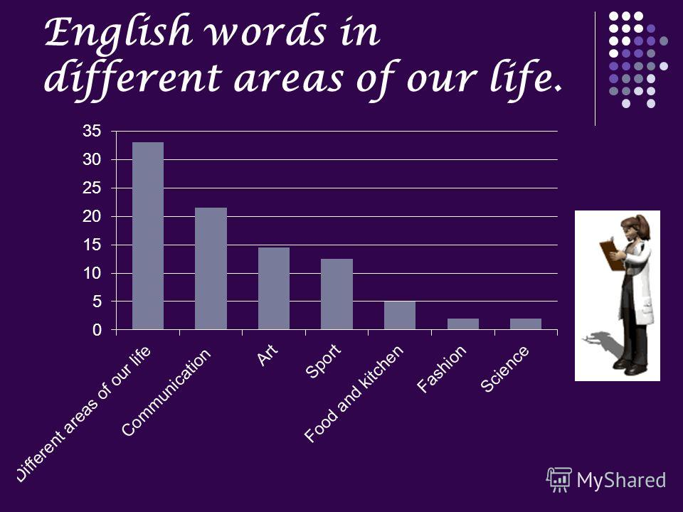 English words in different areas of our life.
