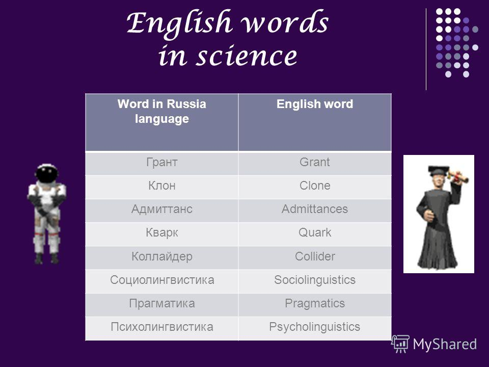 English words in science Word in Russia language English word ГрантGrant КлонClone АдмиттансAdmittances КваркQuark КоллайдерCollider СоциолингвистикаSociolinguistics ПрагматикаPragmatics ПсихолингвистикаPsycholinguistics