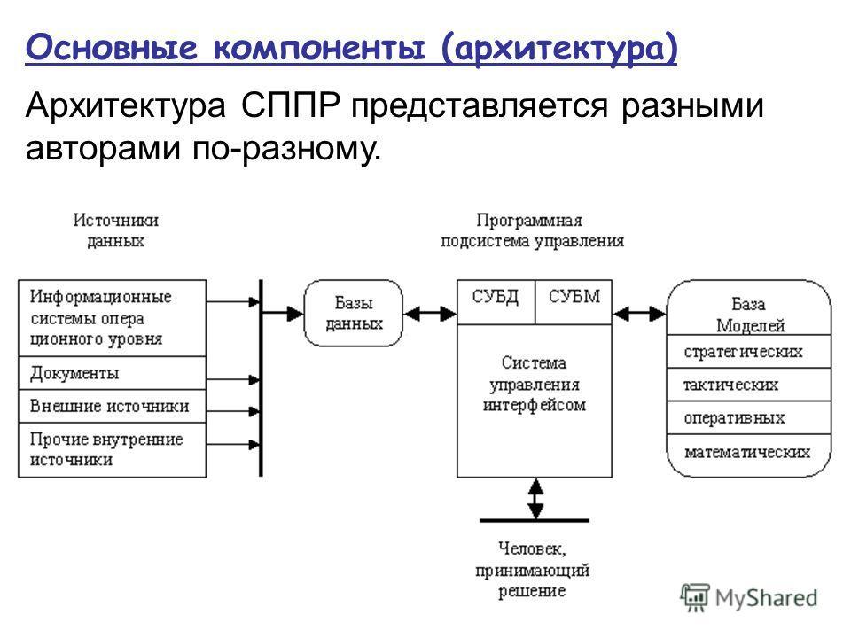 Основные компоненты (архитектура) Архитектура СППР представляется разными авторами по-разному.