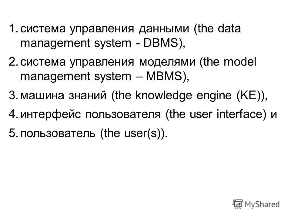 1.система управления данными (the data management system - DBMS), 2.система управления моделями (the model management system – MBMS), 3.машина знаний (the knowledge engine (KE)), 4.интерфейс пользователя (the user interface) и 5.пользователь (the use