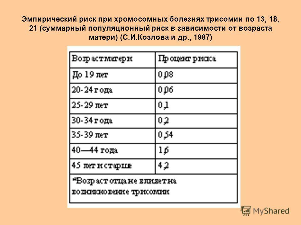Эмпирический риск при хромосомных болезнях трисомии по 13, 18, 21 (суммарный популяционный риск в зависимости от возраста матери) (С.И.Козлова и др., 1987)