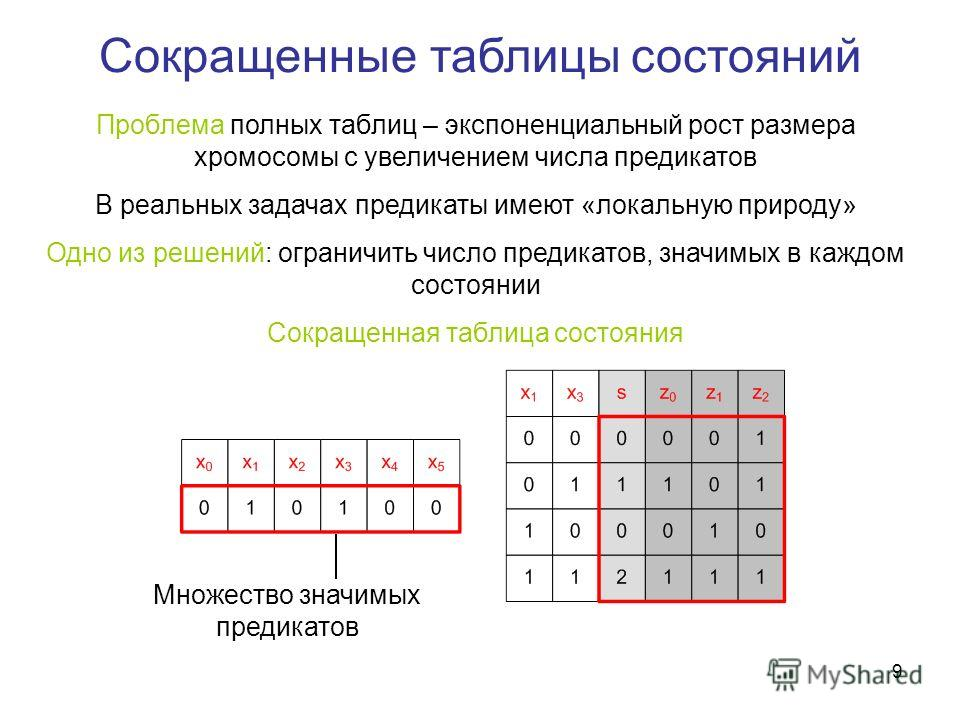 9 Сокращенные таблицы состояний Проблема полных таблиц – экспоненциальный рост размера хромосомы с увеличением числа предикатов В реальных задачах предикаты имеют «локальную природу» Одно из решений: ограничить число предикатов, значимых в каждом сос