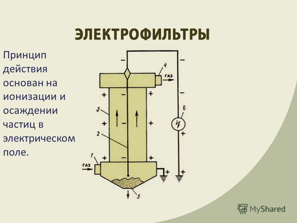 Принцип действия основан на ионизации и осаждении частиц в электрическом поле.
