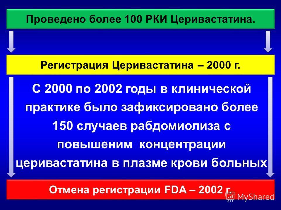 Проведено более 100 РКИ Церивастатина. Регистрация Церивастатина – 2000 г. Отмена регистрации FDA – 2002 г. С 2000 по 2002 годы в клинической практике было зафиксировано более 150 случаев рабдомиолиза с повышеним концентрации церивастатина в плазме к