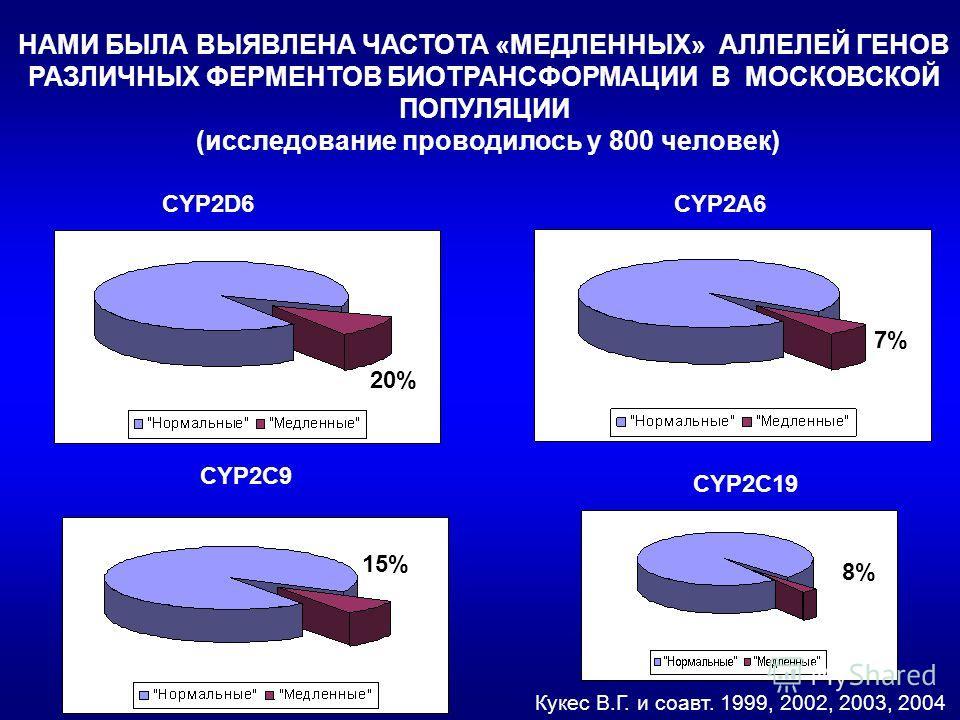 НАМИ БЫЛА ВЫЯВЛЕНА ЧАСТОТА «МЕДЛЕННЫХ» АЛЛЕЛЕЙ ГЕНОВ РАЗЛИЧНЫХ ФЕРМЕНТОВ БИОТРАНСФОРМАЦИИ В МОСКОВСКОЙ ПОПУЛЯЦИИ (исследование проводилось у 800 человек) 6% Кукес В.Г. и соавт. 1999, 2002, 2003, 2004 CYP2C9 CYP2C19 20% 7% 15% 8% CYP2D6CYP2А6