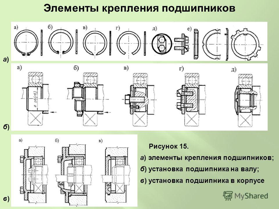 Элементы крепления подшипников Рисунок 15. а) элементы крепления подшипников; б) установка подшипника на валу; в) установка подшипника в корпусе а)а) б)б) в)в)