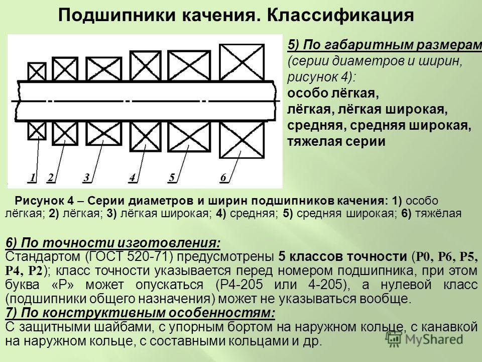 5) По габаритным размерам (серии диаметров и ширин, рисунок 4): особо лёгкая, лёгкая, лёгкая широкая, средняя, средняя широкая, тяжелая серии Рисунок 4 – Серии диаметров и ширин подшипников качения: 1) особо лёгкая; 2) лёгкая; 3) лёгкая широкая; 4) с