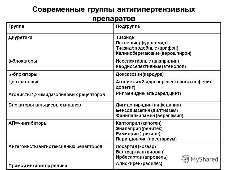 Современные группы антигипертензивных препаратов ГруппаПодгруппа ДиуретикиТиазиды Петлевые (фуросемид) Тиазидоподобные (арифон) Калийсберегающие (верошпирон) -блокаторы Неселективные (анаприлин) Кардиоселективные (атенолол) -блокаторы Доксазозин (кар