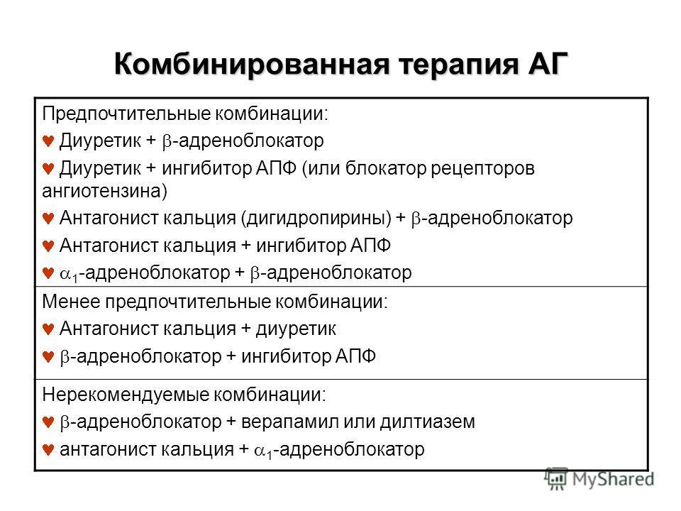 Комбинированная терапия АГ Предпочтительные комбинации: Диуретик + -адреноблокатор Диуретик + ингибитор АПФ (или блокатор рецепторов ангиотензина) Антагонист кальция (дигидропирины) + -адреноблокатор Антагонист кальция + ингибитор АПФ 1 -адреноблокат