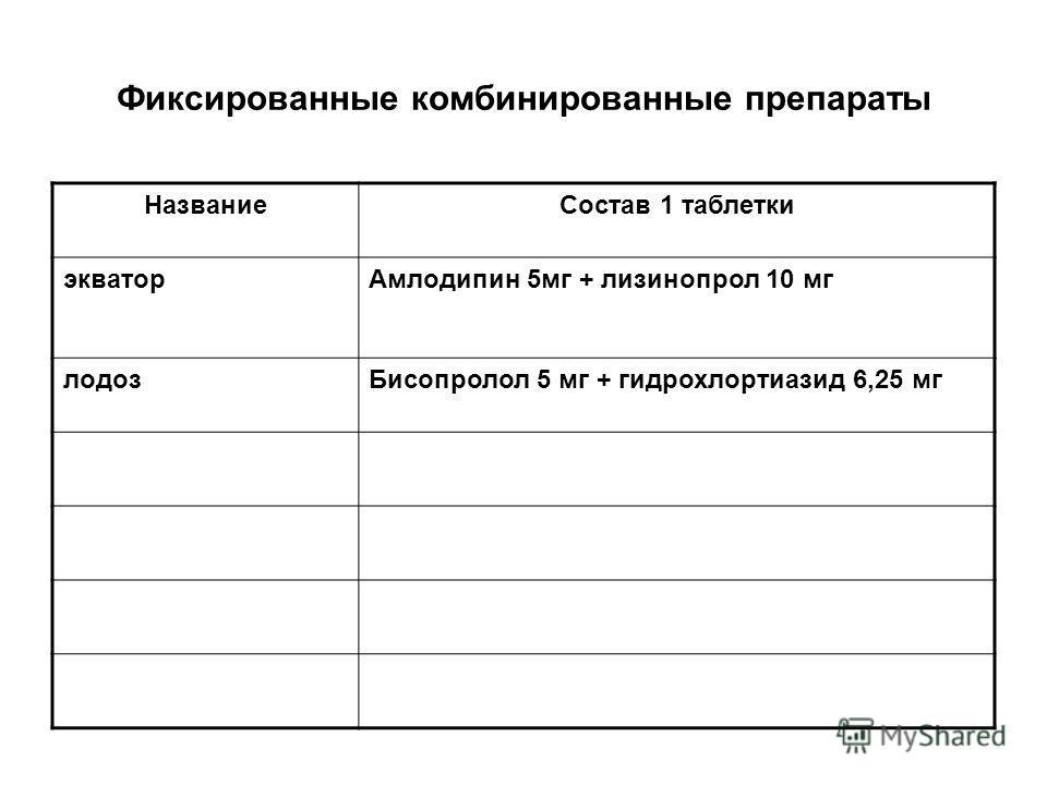 Фиксированные комбинированные препараты НазваниеСостав 1 таблетки экваторАмлодипин 5мг + лизинопрол 10 мг лодозБисопролол 5 мг + гидрохлортиазид 6,25 мг