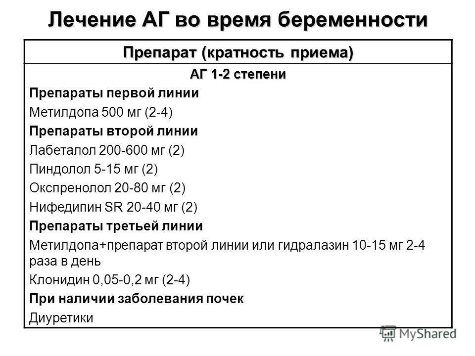 Лечение АГ во время беременности Препарат (кратность приема) АГ 1-2 степени Препараты первой линии Метилдопа 500 мг (2-4) Препараты второй линии Лабеталол 200-600 мг (2) Пиндолол 5-15 мг (2) Окспренолол 20-80 мг (2) Нифедипин SR 20-40 мг (2) Препарат