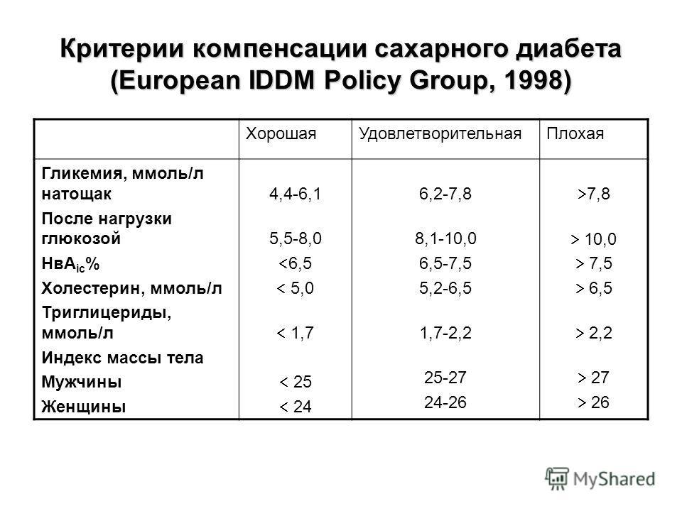 Критерии компенсации сахарного диабета (European IDDM Policy Group, 1998) ХорошаяУдовлетворительнаяПлохая Гликемия, ммоль/л натощак После нагрузки глюкозой НвА ic % Холестерин, ммоль/л Триглицериды, ммоль/л Индекс массы тела Мужчины Женщины 4,4-6,1 5
