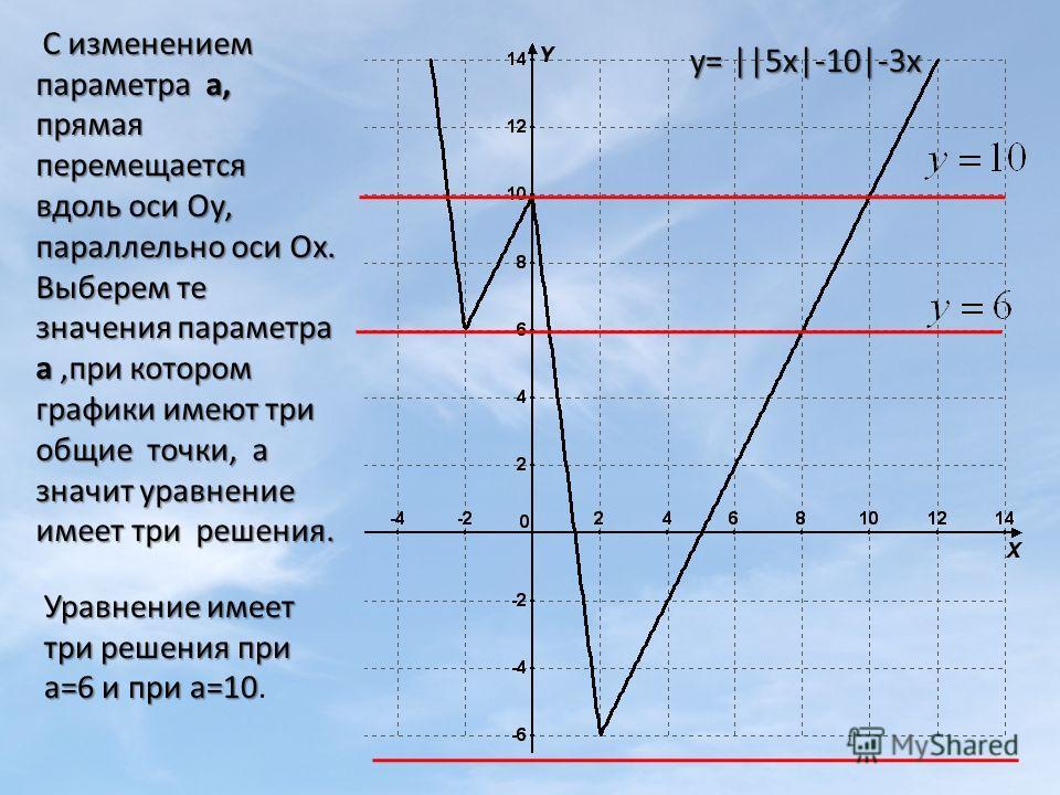 Уравнение имеет три решения при а=6 и при а=10 Уравнение имеет три решения при а=6 и при а=10. у= ||5x|-10|-3x С изменением параметра а, прямая перемещается вдоль оси Оу, параллельно оси Ох. Выберем те значения параметра а,при котором графики имеют т