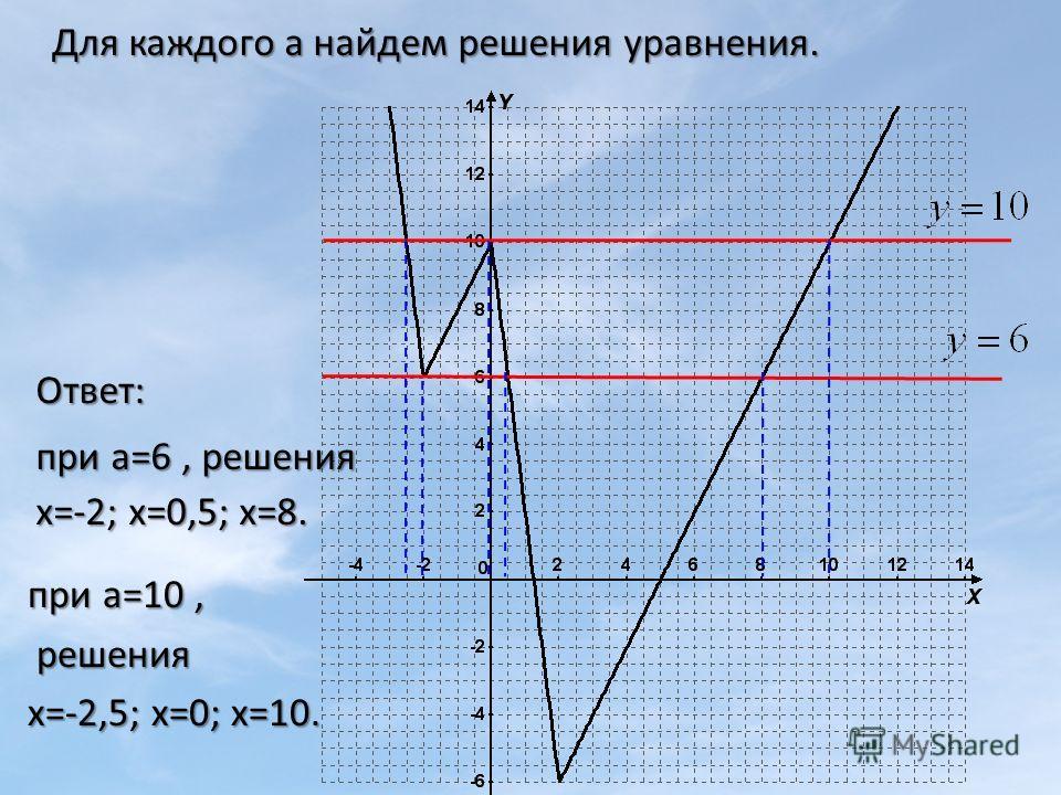 при а=10, решения решения х=-2,5; х=0; х=10. Для каждого а найдем решения уравнения. при а=6, решения х=-2; х=0,5; х=8. Ответ:
