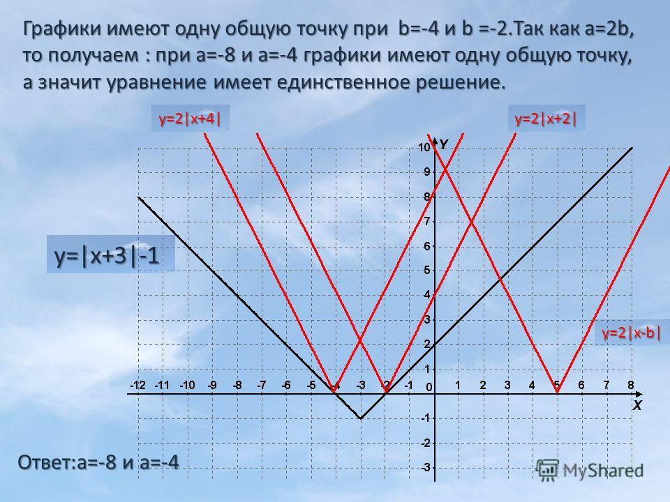 Графики имеют одну общую точку при b=-4 и b =-2.Так как а=2b, то получаем : при а=-8 и а=-4 графики имеют одну общую точку, а значит уравнение имеет единственное решение. Ответ:а=-8 и а=-4 у=|x+3|-1 у=2|x-b| у=2|x+4| у=2|x+2|