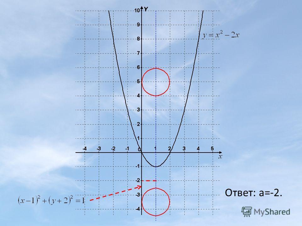 Ответ: а=-2.