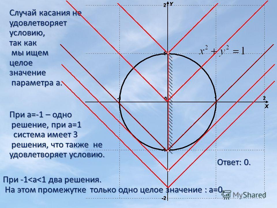 Случай касания не удовлетворяет условию, так как мы ищем мы ищемцелоезначение параметра а. параметра а. При -1