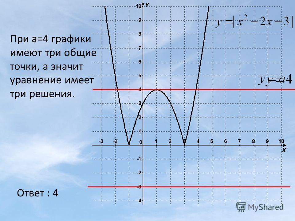 При а=4 графики имеют три общие точки, а значит уравнение имеет три решения. Ответ : 4