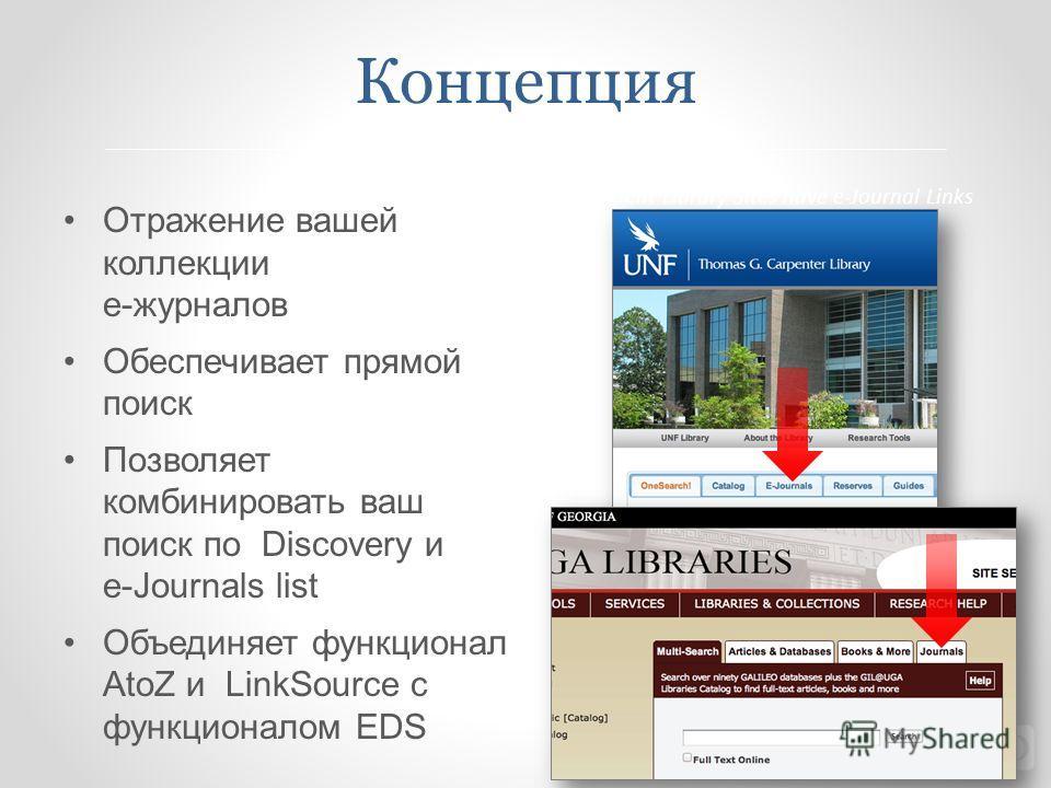 Концепция Отражение вашей коллекции е-журналов Обеспечивает прямой поиск Позволяет комбинировать ваш поиск по Discovery и e-Journals list Объединяет функционал AtoZ и LinkSource с функционалом EDS Current Library Sites have e-Journal Links