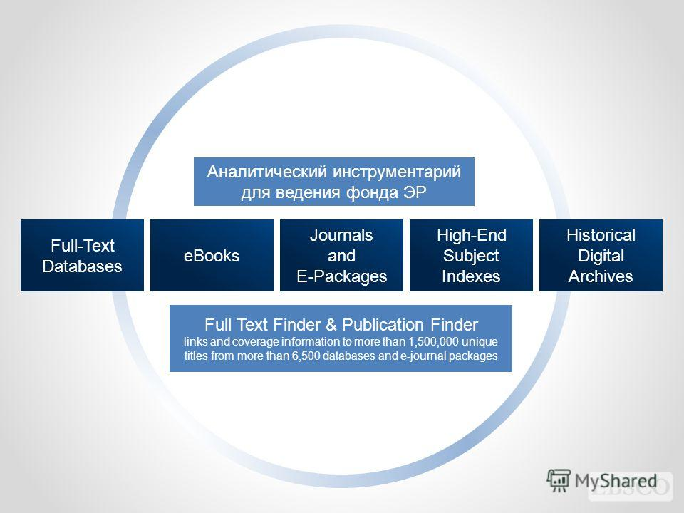 Aналитический инструментарий для ведения фонда ЭР Full Text Finder & Publication Finder links and coverage information to more than 1,500,000 unique titles from more than 6,500 databases and e-journal packages Full-Text Databases eBooks Journals and