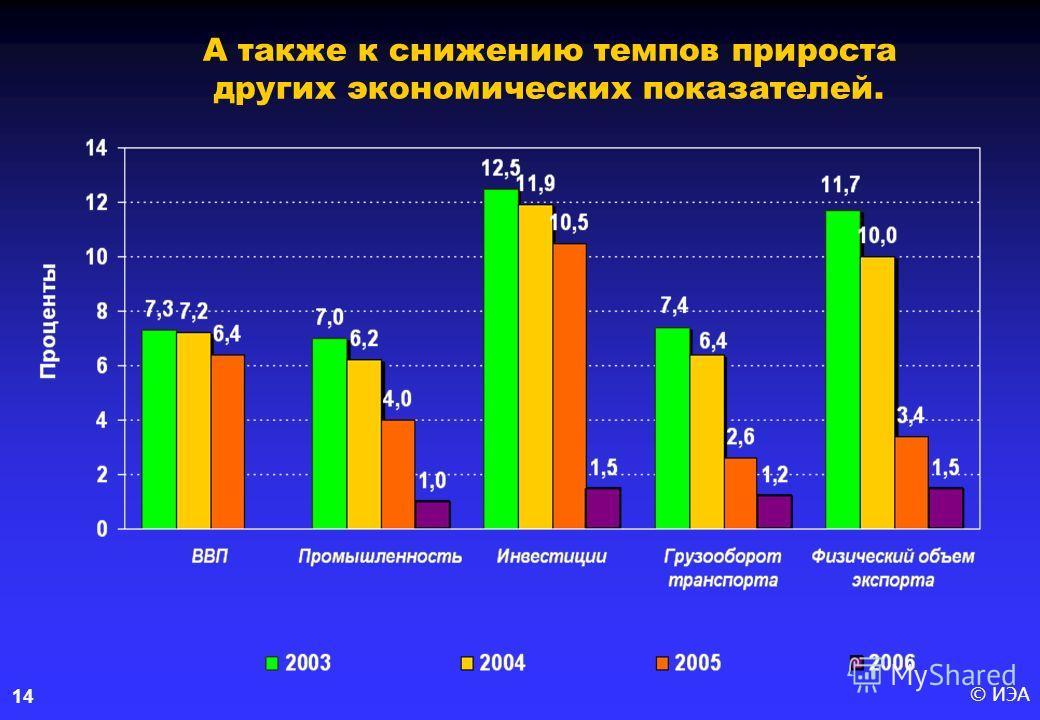 © ИЭА14 А также к снижению темпов прироста других экономических показателей.