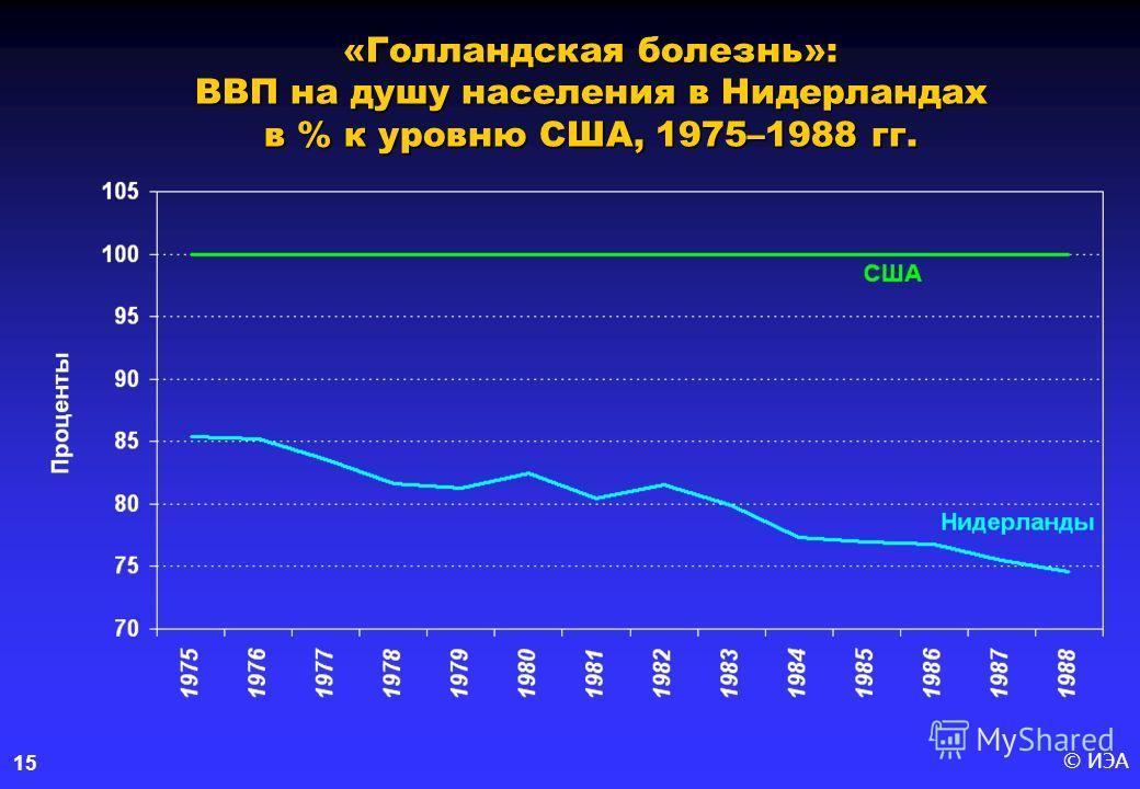 © ИЭА15 «Голландская болезнь»: ВВП на душу населения в Нидерландах в % к уровню США, 1975–1988 гг.