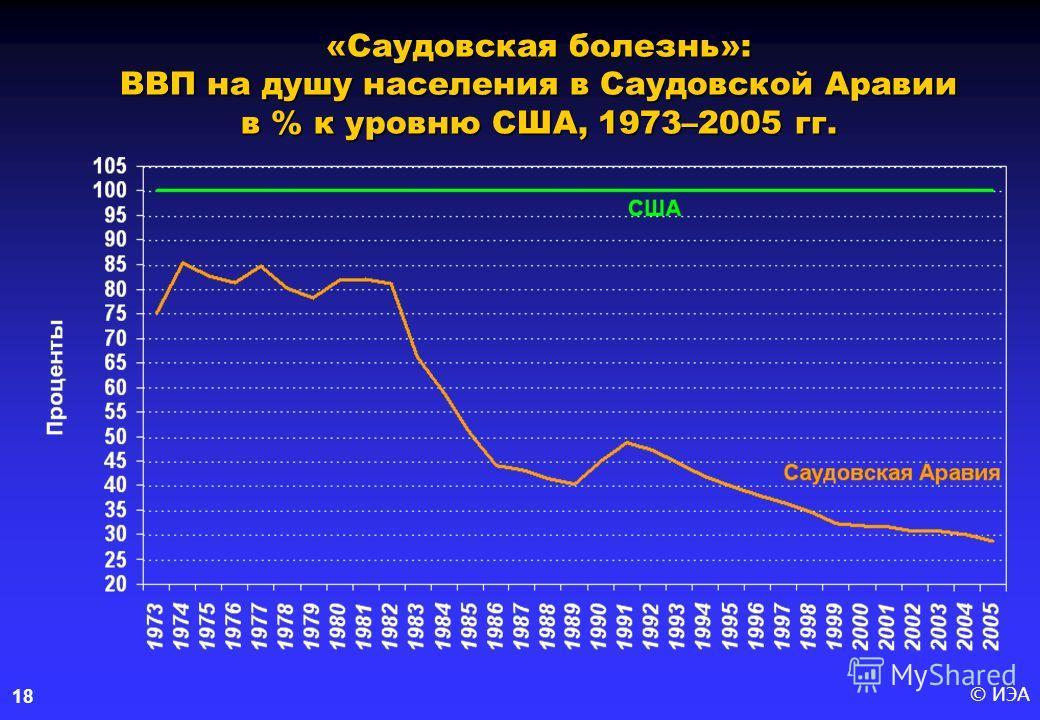 © ИЭА18 «Саудовская болезнь»: ВВП на душу населения в Саудовской Аравии в % к уровню США, 1973–2005 гг.