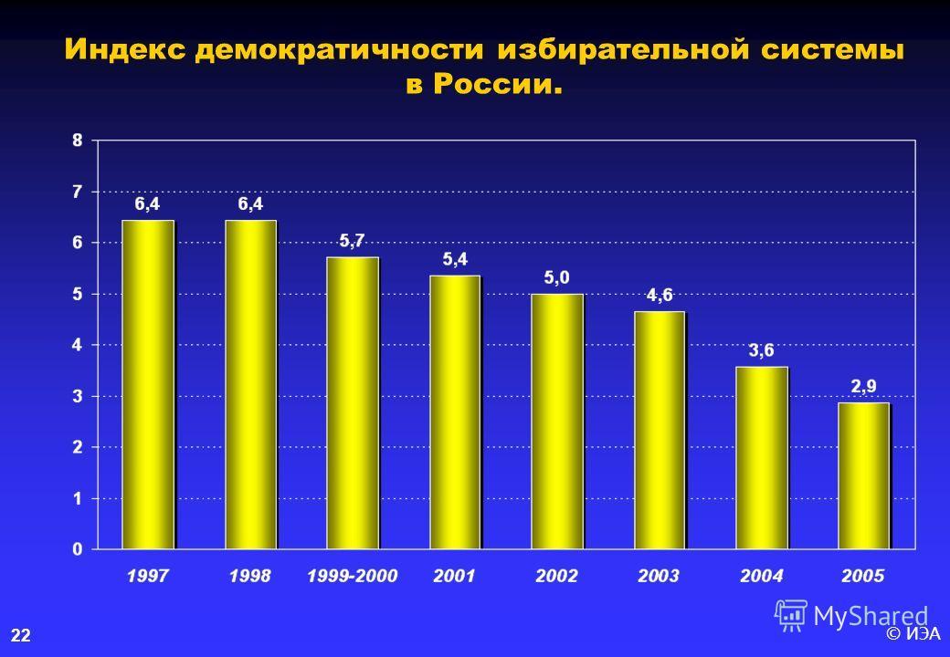 © ИЭА22 Индекс демократичности избирательной системы в России.