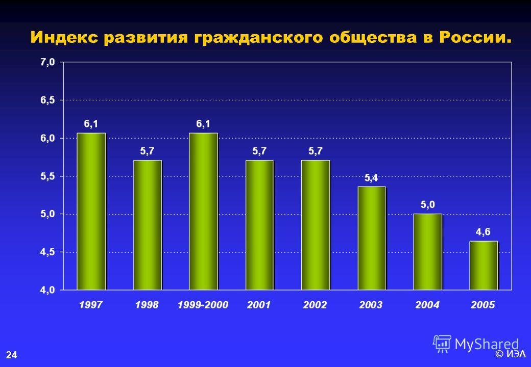 © ИЭА24 Индекс развития гражданского общества в России.