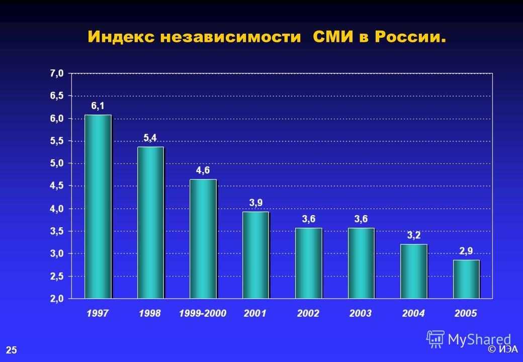 © ИЭА25 Индекс независимости СМИ в России.