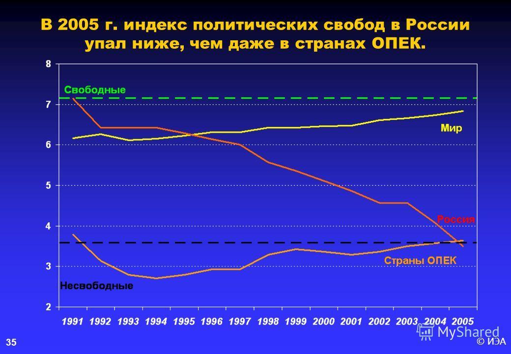 © ИЭА35 В 2005 г. индекс политических свобод в России упал ниже, чем даже в странах ОПЕК.
