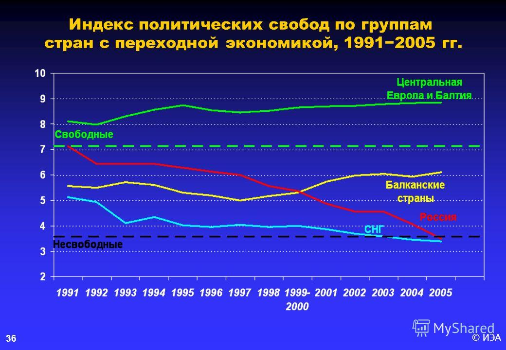 © ИЭА36 Индекс политических свобод по группам стран с переходной экономикой, 19912005 гг.