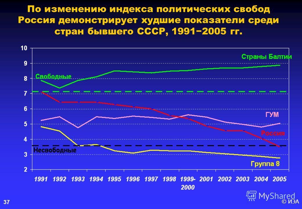 © ИЭА37 По изменению индекса политических свобод Россия демонстрирует худшие показатели среди стран бывшего СССР, 19912005 гг.