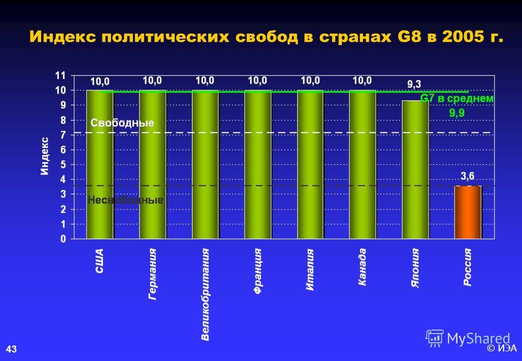© ИЭА43 Индекс политических свобод в странах G8 в 2005 г.