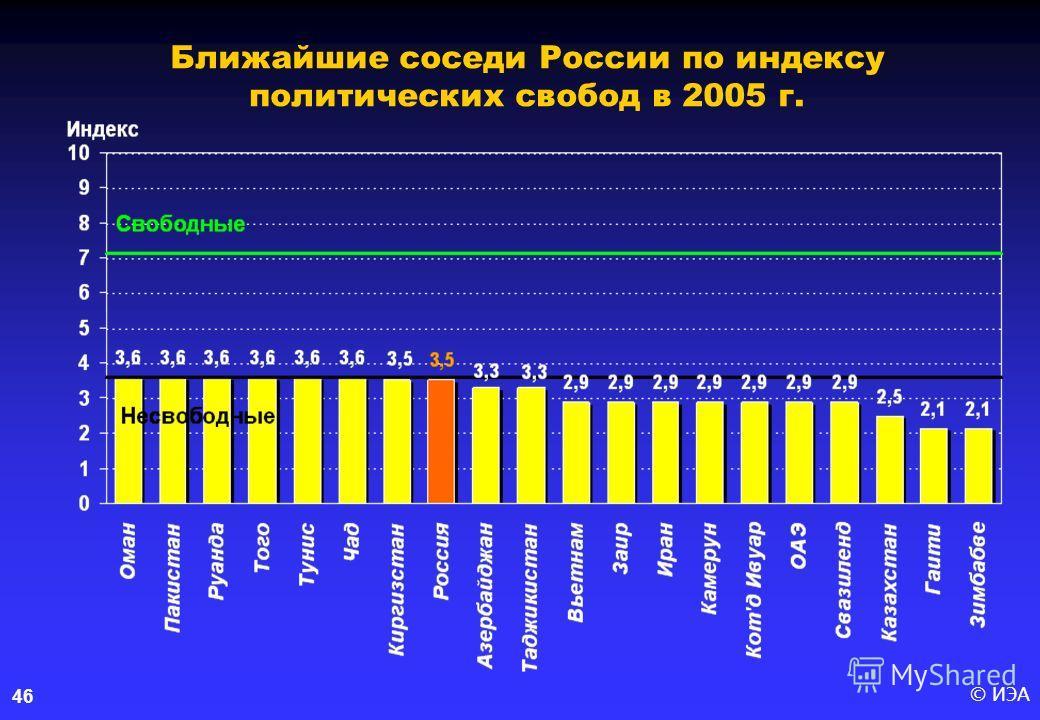 © ИЭА46 Ближайшие соседи России по индексу политических свобод в 2005 г.